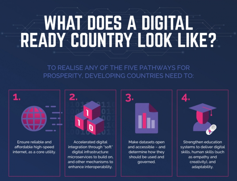 What a digital ready country looks like